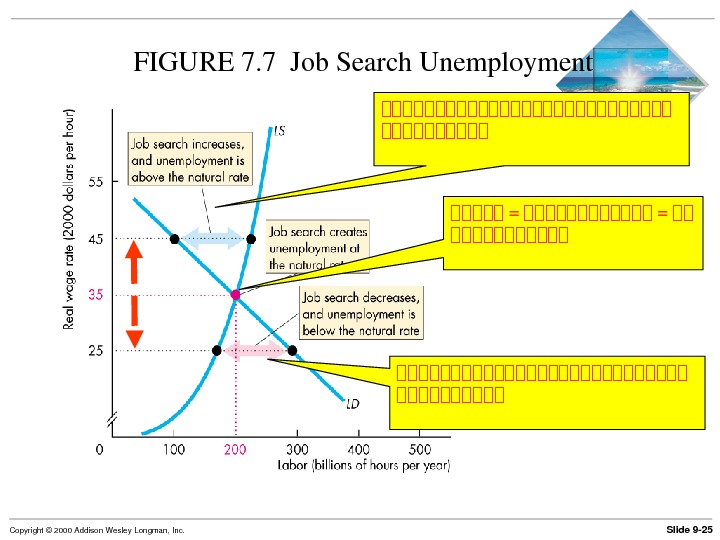Slide 9 25 Copyright© 2000 Addison. Wesley. Longman, Inc. FIGURE 7. 7 Job. Search. Unemployment 古古古古古古古古古古古古