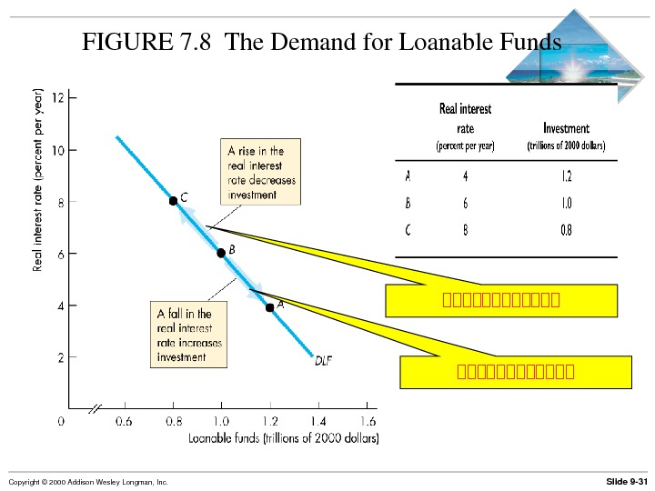 Slide 9 31 Copyright© 2000 Addison. Wesley. Longman, Inc. FIGURE 7. 8 The. Demandfor. Loanable. Funds