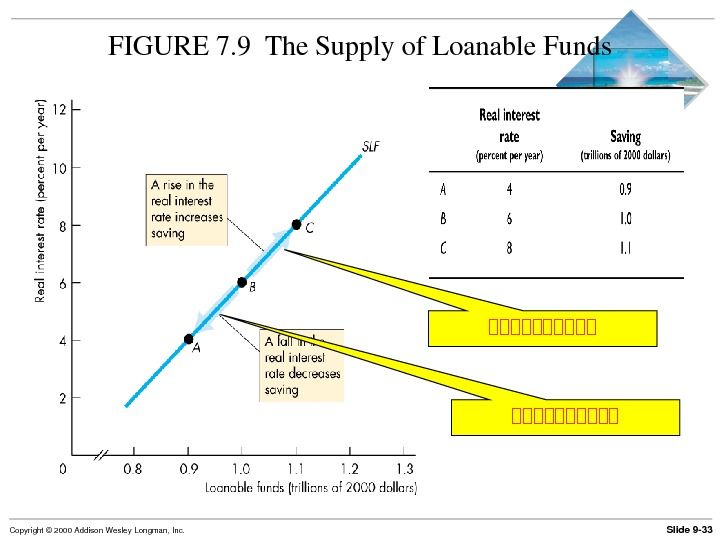 Slide 9 33 Copyright© 2000 Addison. Wesley. Longman, Inc. FIGURE 7. 9 The. Supplyof. Loanable. Funds