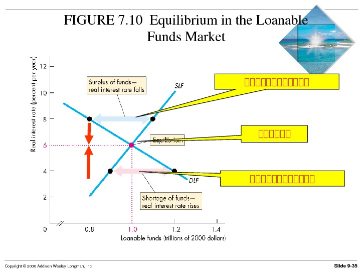 Slide 9 35 Copyright© 2000 Addison. Wesley. Longman, Inc. FIGURE 7. 10 Equilibriuminthe. Loanable Funds. Market