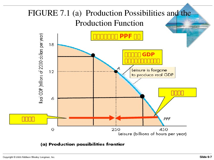 Slide 9 7 Copyright© 2000 Addison. Wesley. Longman, Inc. FIGURE 7. 1(a)Production. Possibilitiesandthe Production. Function 古古古古古