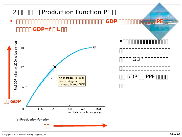 Slide 9 8 Copyright© 2000 Addison. Wesley. Longman, Inc. 2 第第第第第第 Production Function PF 第 •