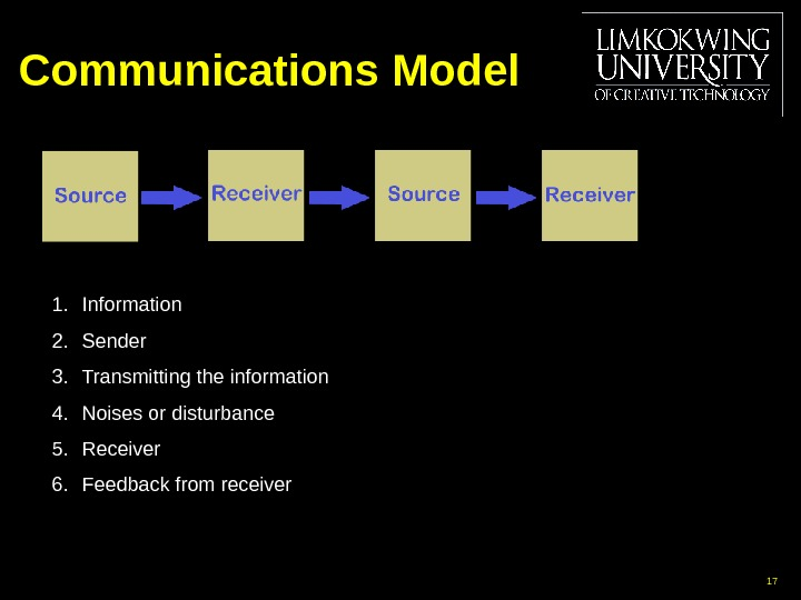 Communications Model 171. Information 2. Sender 3. Transmitting the information 4. Noises or disturbance 5. Receiver