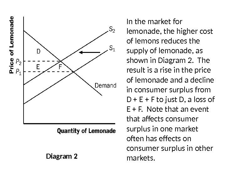 Diagram 2 In the market for lemonade, the higher cost of lemons reduces the supply of