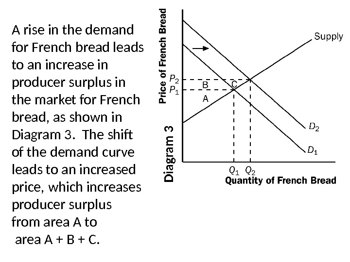 D ia g ra m 3 A rise in the demand for French bread leads to