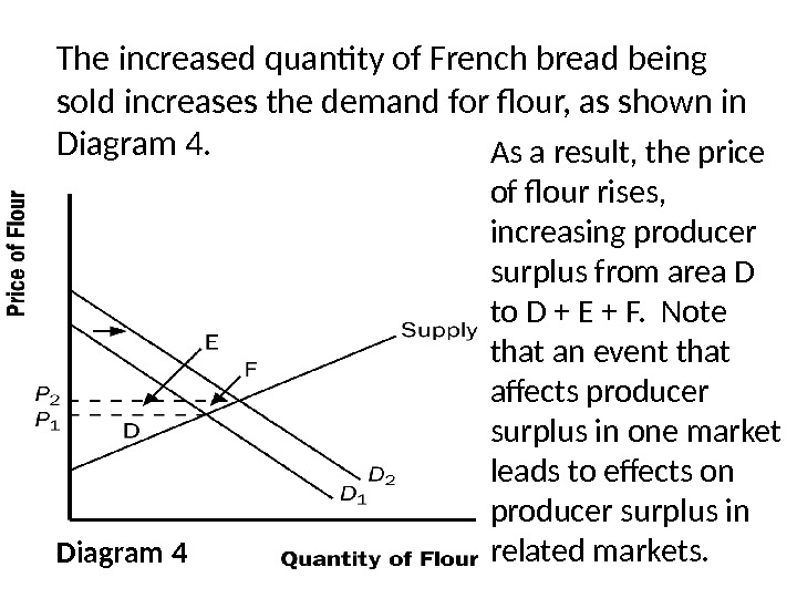 Diagram 4 The increased quantity of French bread being sold increases the demand for flour, as
