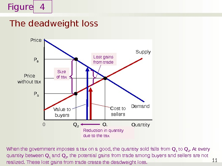 Figure The deadweight loss 4 11 Price Quantity 0 Demand Supply When the government imposes a