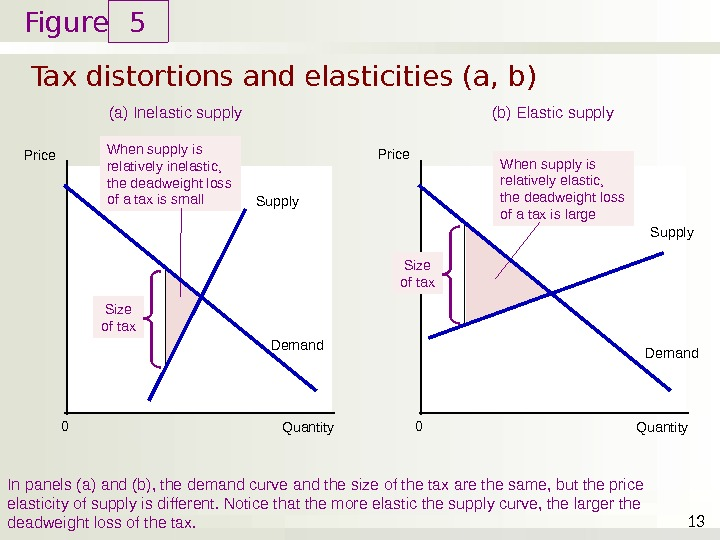 Figure Tax distortions and elasticities (a, b) 5 13 Price Quantity 0 (a) Inelastic supply In