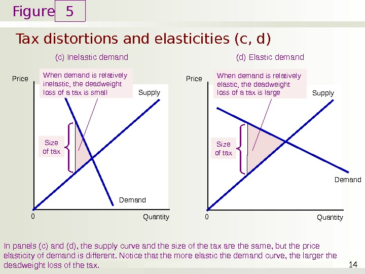 Figure Tax distortions and elasticities (c, d) 5 14 Price Quantity 0 (c) Inelastic demand In
