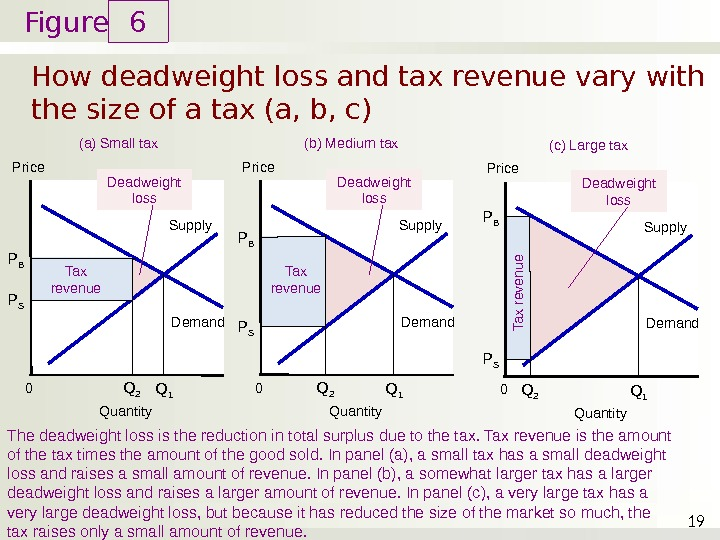 deadweight loss tax increase