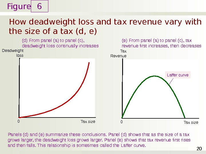 Figure How deadweight loss and tax revenue vary with the size of a tax (d, e)