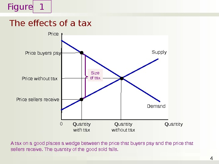Figure The effects of a tax 1 4 Price Quantity 0 Demand Supply Price buyers pay