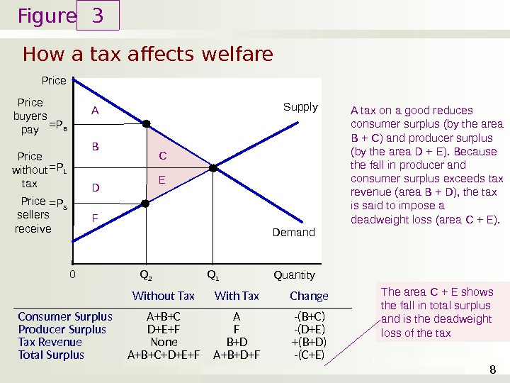 Figure How a tax affects welfare 3 8 Price Quantity 0 Demand Supply A tax on