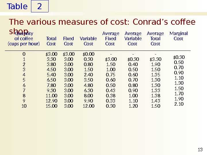 Table The various measures of cost: Conrad's coffee shop 2 13 Quantity of coffee (cups per