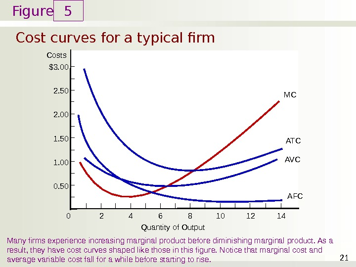 Figure Cost curves for a typical firm 5 21 Costs 1. 00 0. 502. 00 1.