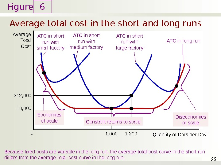 Figure Average total cost in the short and long runs 6 23 Average Total Cost Because