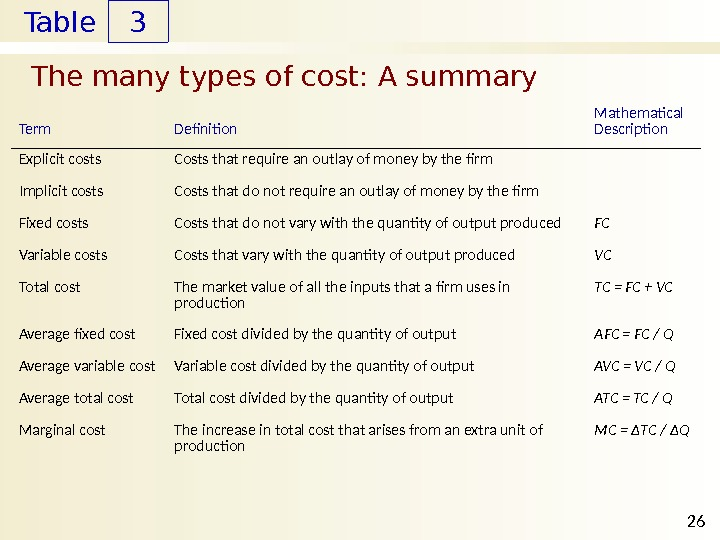 Table The many types of cost: A summary 3 26 Term Definition Mathematical Description Explicit costs