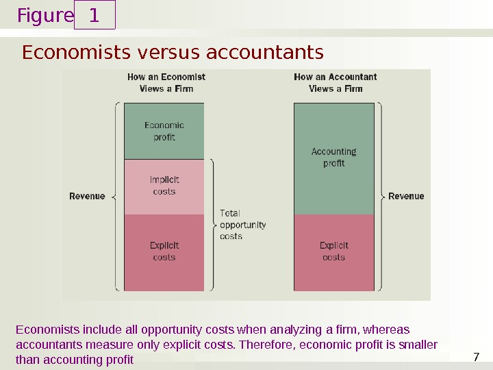Figure Economists versus accountants 1 7 Economists include all opportunity costs when analyzing a firm, whereas