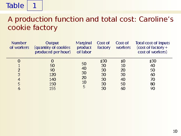 Table A production function and total cost: Caroline's cookie factory 1 10 Number  of workers