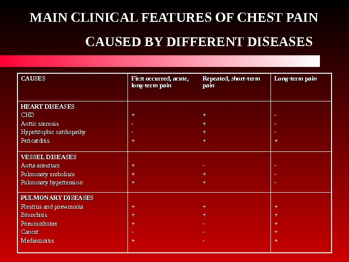 MAIN CLINICAL FEATURES OF CHEST PAIN CAUSED BY DIFFERENT DISEASES  CAUSES First occurred,
