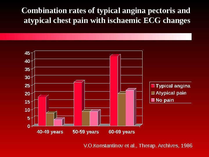 Combination rates of typical angina pectoris and atypical chest pain with ischaemic ECG changes