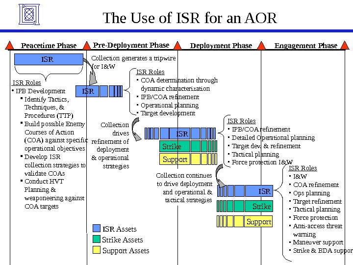 The Use of ISR for an AOR ISR Roles • IPB/COA refinement • Detailed