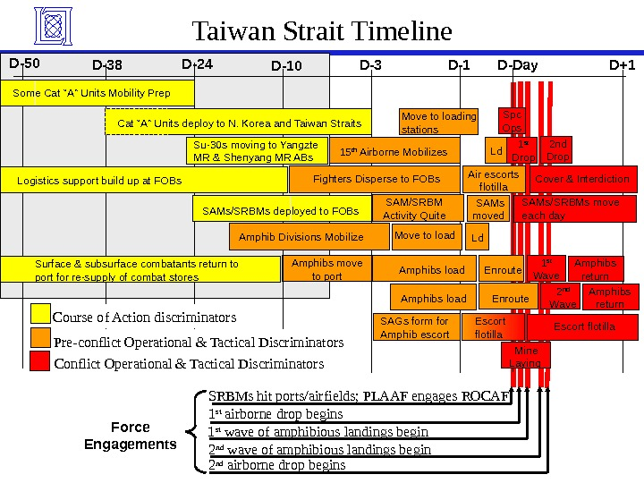 Taiwan Strait Timeline SAMs/SRBMs move each day. SAMs/SRBMs deployed to FOBs Fighters Disperse to