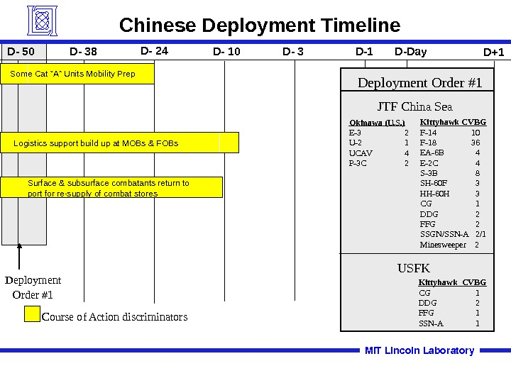 Deployment Order #1 Chinese Deployment Timeline Logistics support build up at MOBs & FOBs
