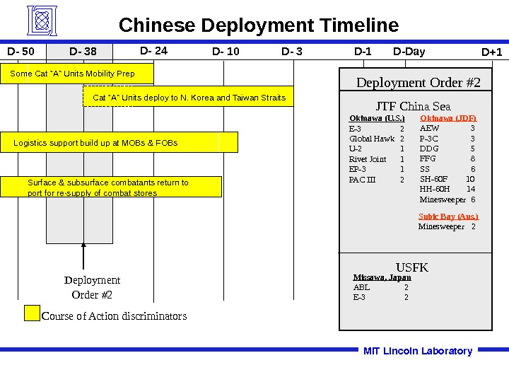 Deployment Order #2 Chinese Deployment Timeline Logistics support build up at MOBs & FOBs