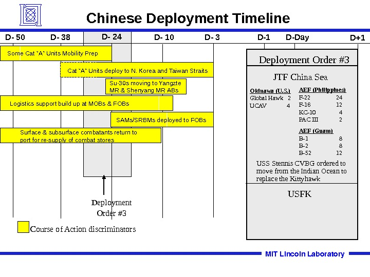 Deployment Order #3 Chinese Deployment Timeline SAMs/SRBMs deployed to FOBs. Logistics support build up