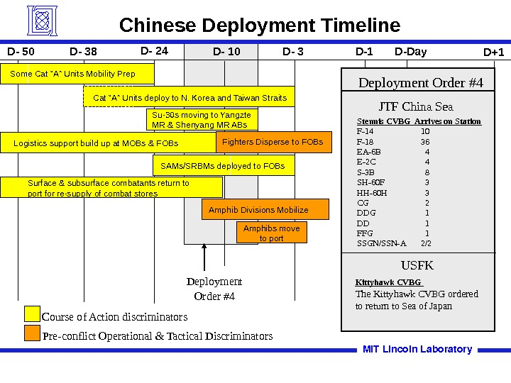 Deployment Order #4 Chinese Deployment Timeline SAMs/SRBMs deployed to FOBs. Logistics support build up