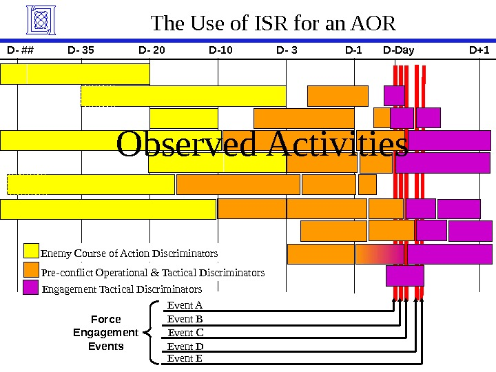 The Use of ISR for an AOR Force Engagement Events Event A Event BD-