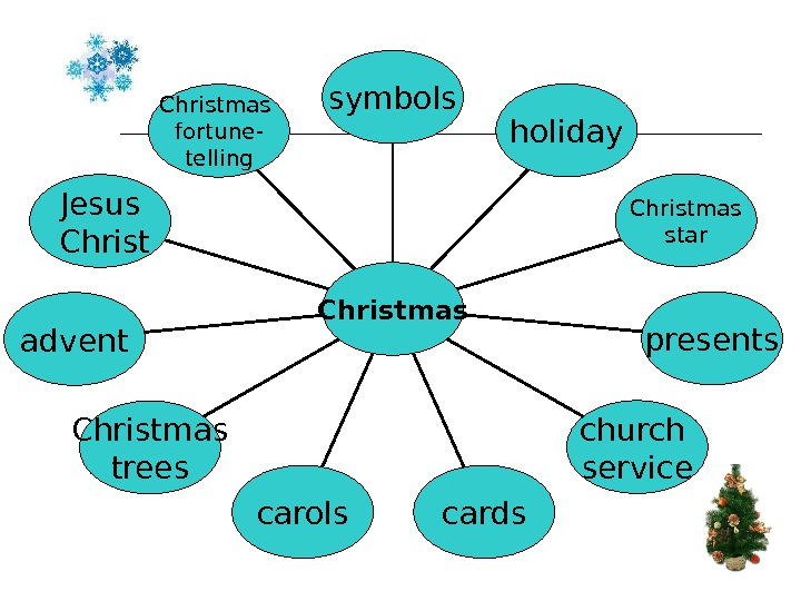 C hristmas fortune- telling Jesus  Christ advent Christmas trees carols cards church service presents.