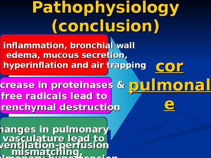 Pathophysiology (conclusion) inflammation, bronchial wall  edema, mucous secretion,  hyperinflation and air trapping