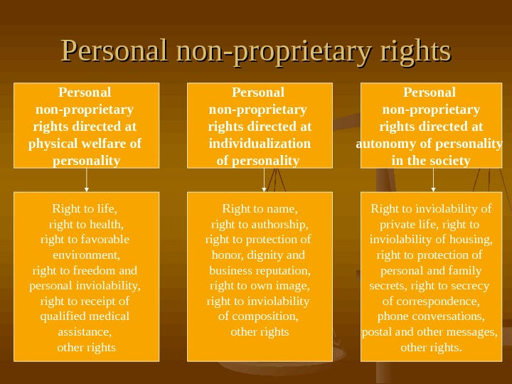 Personal non-proprietary rights directed at physical welfare of personality Personal non-proprietary rights directed at