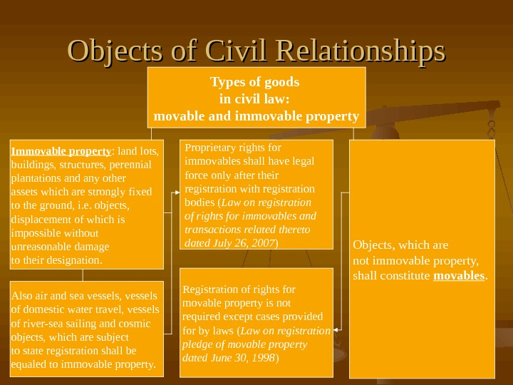 Objects of Civil Relationships Types of goods in civil law:  movable and immovable