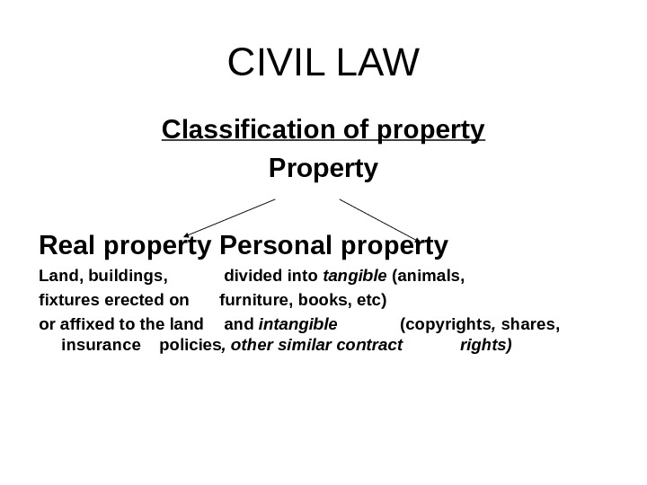 CIVIL LAW Classification of property Property Real property Personal property Land, buildings,  divided into tangible