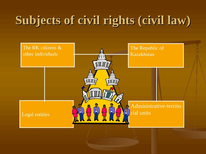 Subjects of civil rights (civil law) The RK citizens & other individuals The Republic