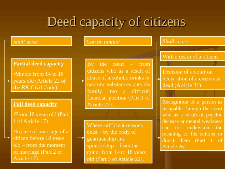 Deed capacity of citizens Shall arise Can be limited Shall cease Partial deed capacity