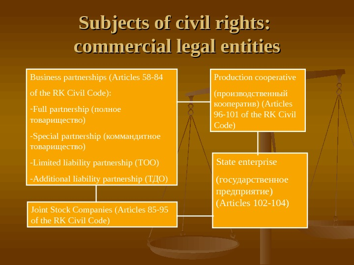 Subjects of civil rights:  commercial legal entities Business partnerships ( Articles 58 -84 of the