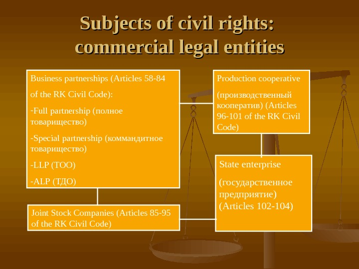 Subjects of civil rights:  commercial legal entities Business partnerships ( Articles 58 -84