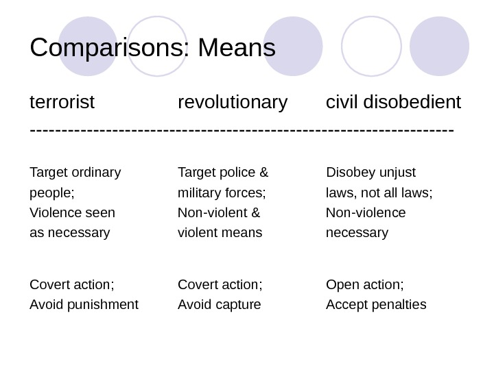 Comparisons: Means terrorist revolutionary civil disobedient ---------------------------------- Target ordinary Target police & Disobey unjust people; military