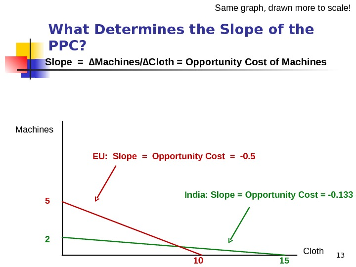 13 Machines Cloth 2 15105 What Determines the Slope of the PPC?  Slope = ∆Machines/∆Cloth