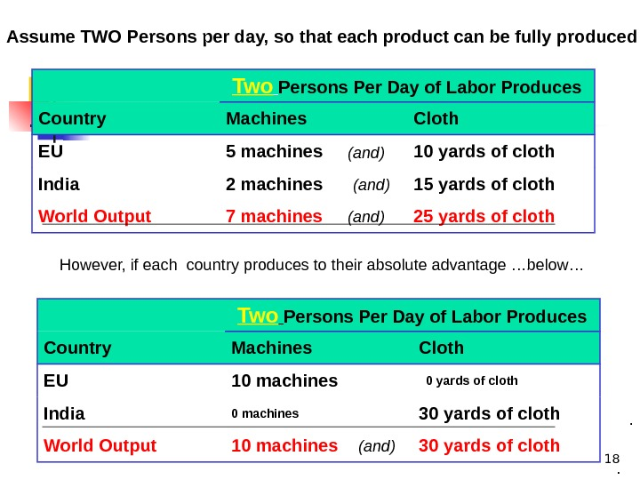 18 Two  Persons Per Day of Labor Produces Country Machines Cloth EU 5 machines 10