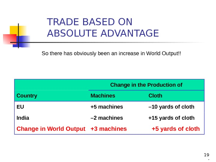 19 TRADE BASED ON ABSOLUTE ADVANTAGE Change in the Production of Country Machines Cloth EU +5