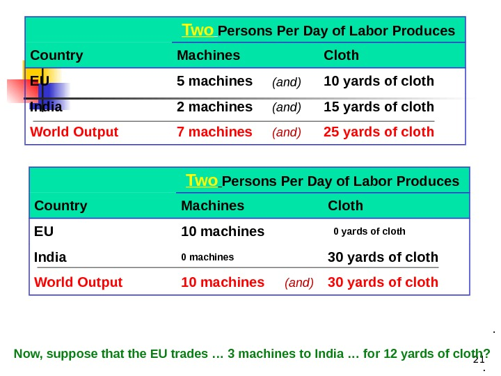 21 Two  Persons Per Day of Labor Produces Country Machines Cloth EU 5 machines 10