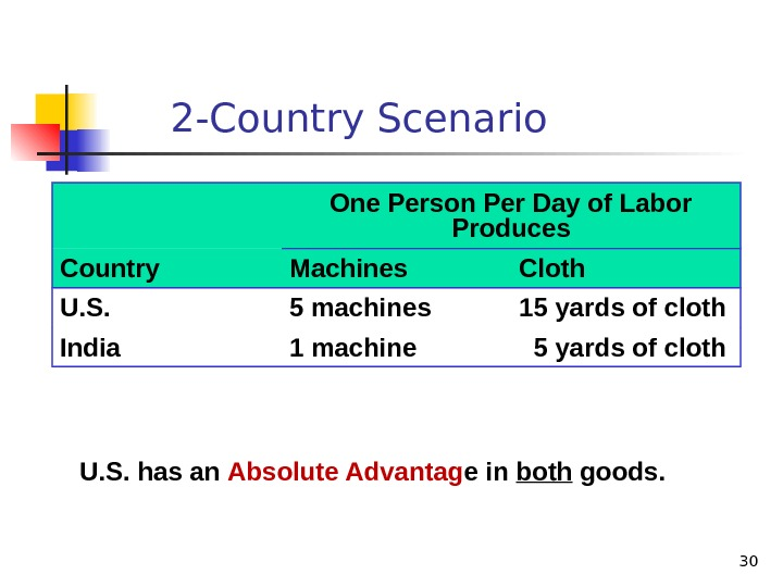 302 -Country Scenario One Person Per Day of Labor Produces Country Machines Cloth U. S. 5