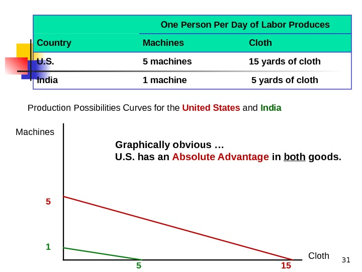 31 Production Possibilities Curves for the United States and India. One Person Per Day of Labor