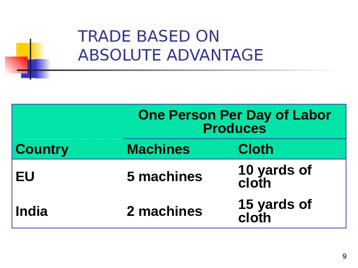 9 TRADE BASED ON ABSOLUTE ADVANTAGE One Person Per Day of Labor Produces Country Machines Cloth