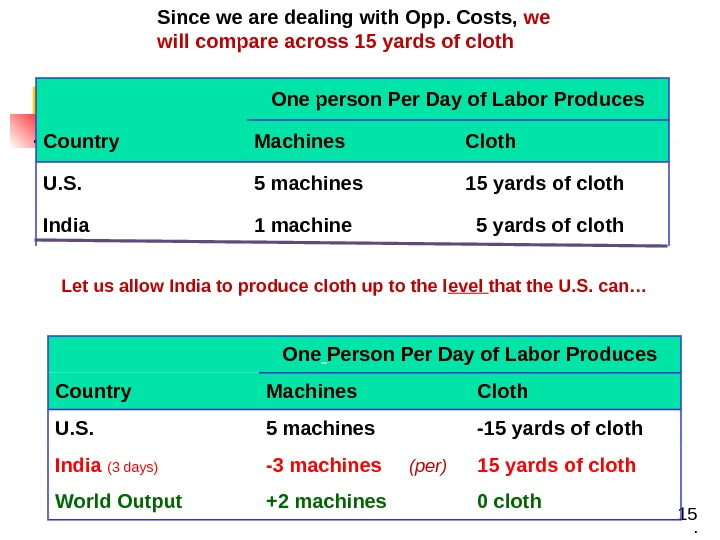 15 One person Per Day of Labor Produces Country Machines Cloth U. S. 5 machines 15
